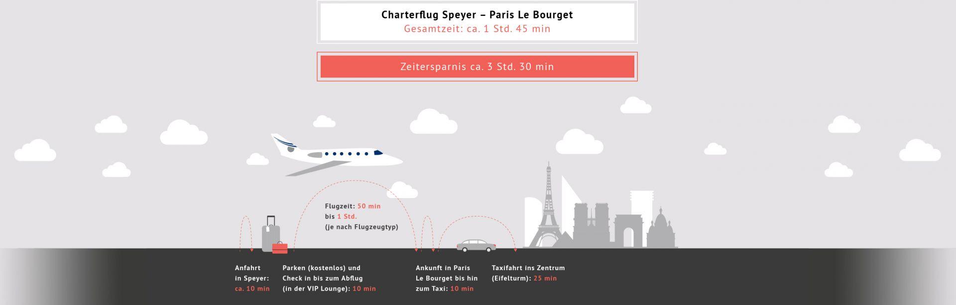 Charterflug_SPY_PAR